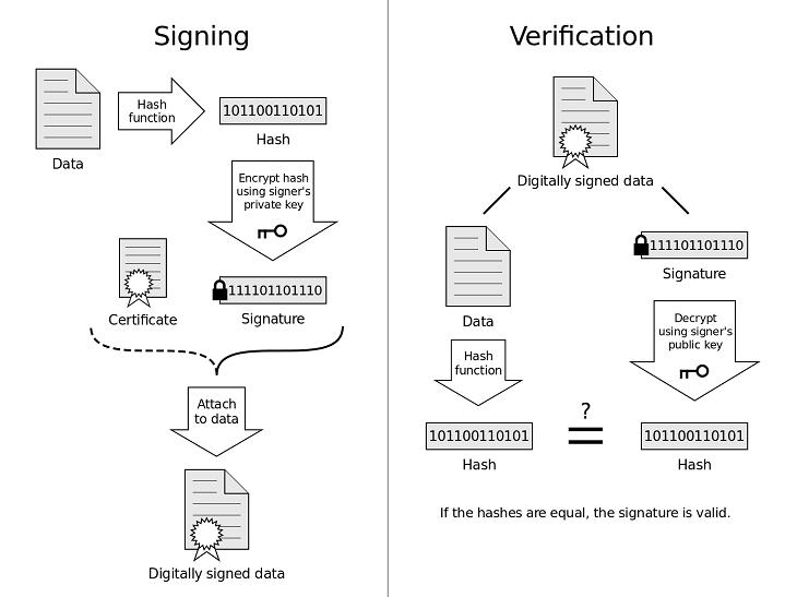 Virgil e3Kit Digital Signature